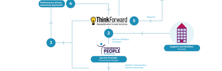 Deal structure - ThinkForward case study