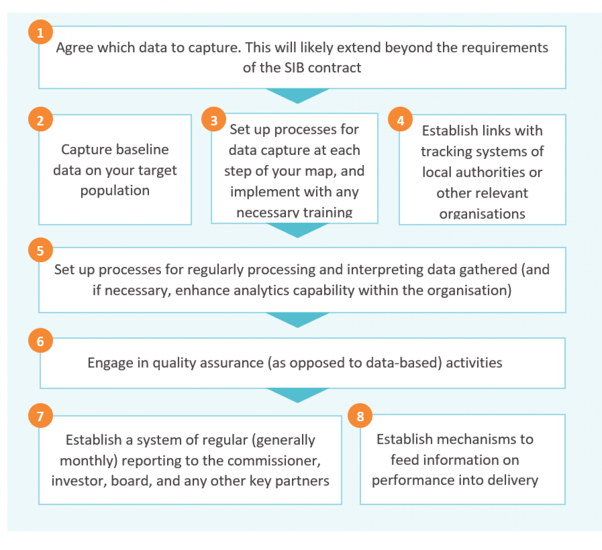 Designing a performance management process