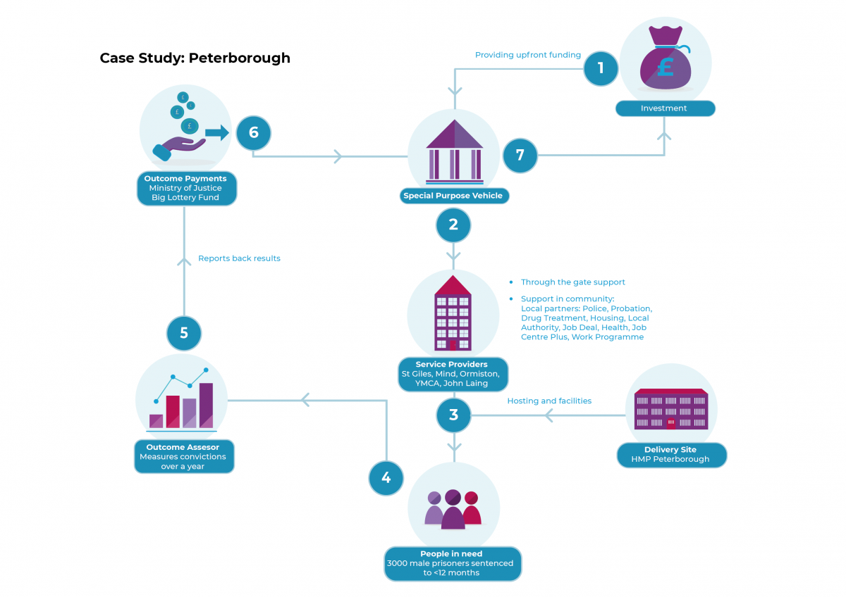 Deal structure - Peterborough case study