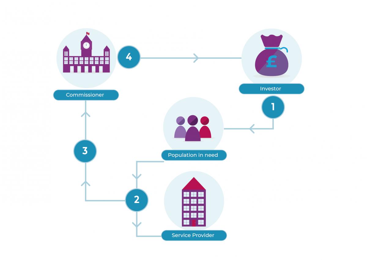'How does a SIB work?' diagram
