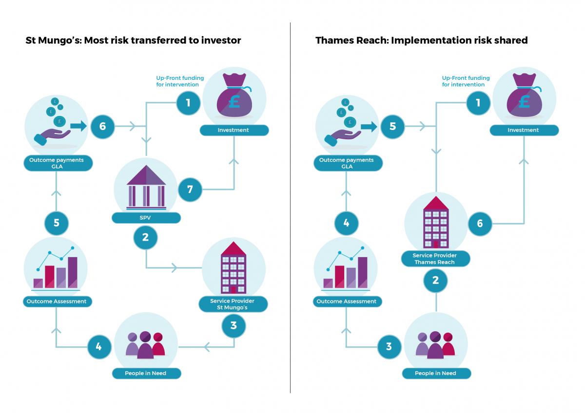 Deal structure - St Mungo's / Thames Reach case study
